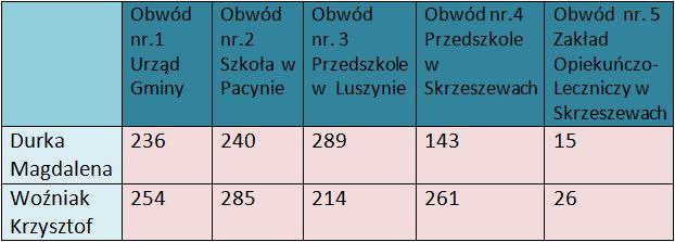 tabela głosy