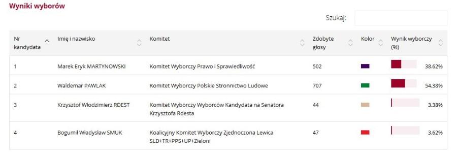 wybory sejm senat 2015 Gm. Pacyna.JPG 2