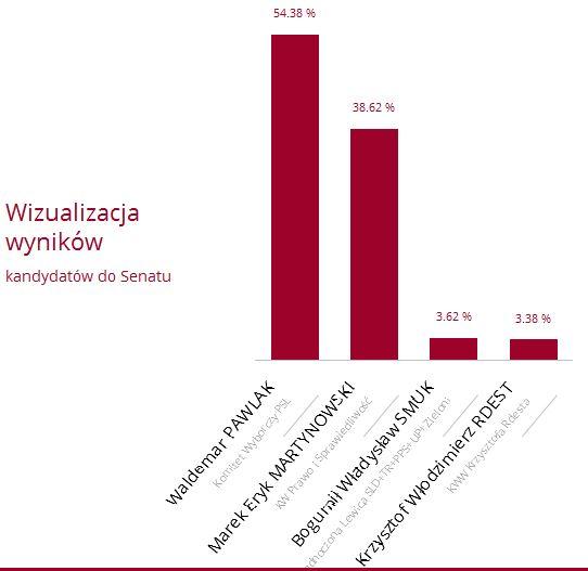 wybory senat 2015