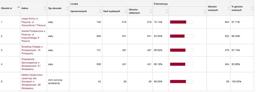 wybory rada gminy wyniki.JPG 3